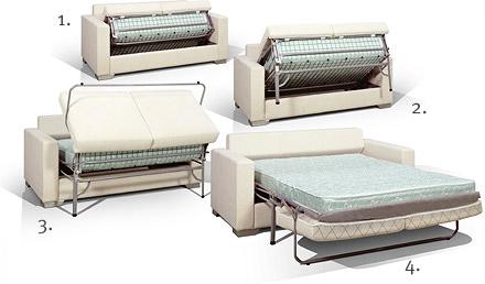 механизм раскладывания дивана седафлекс